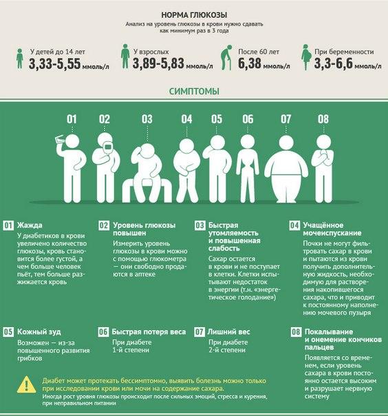 начальная стадия сахарного диабета