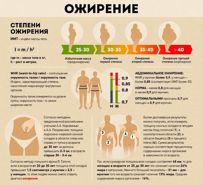 ожирение причины профилактика