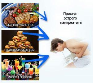 первая помощь при приступе панкреатита