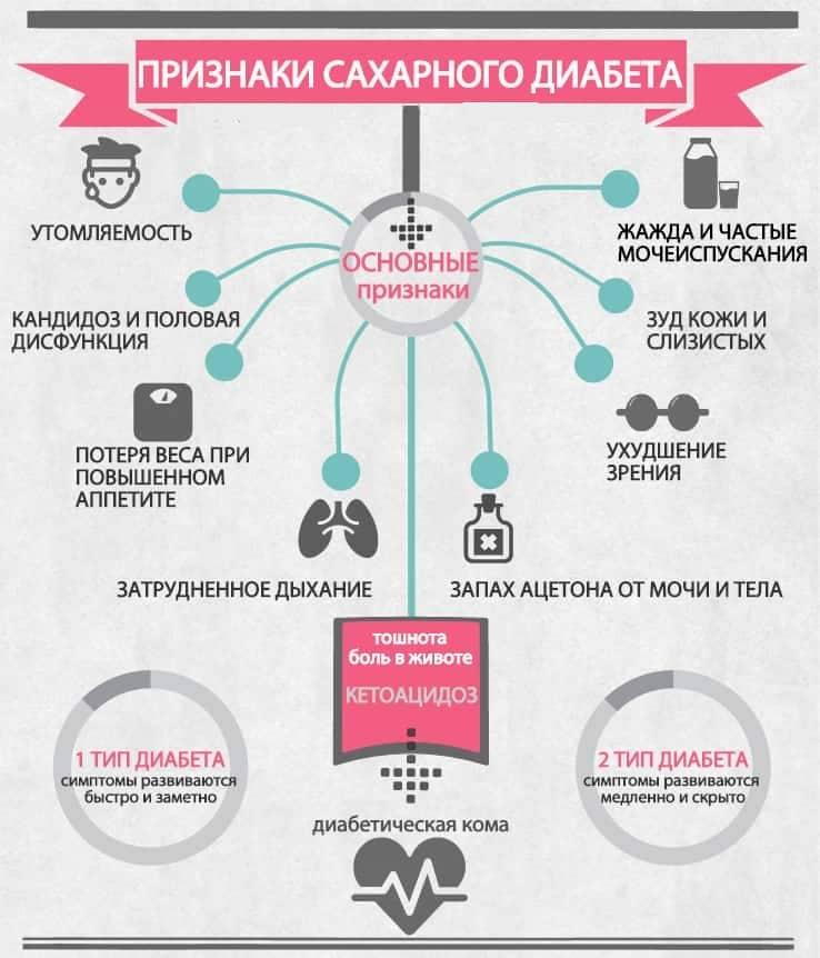 молочница при сахарном диабете