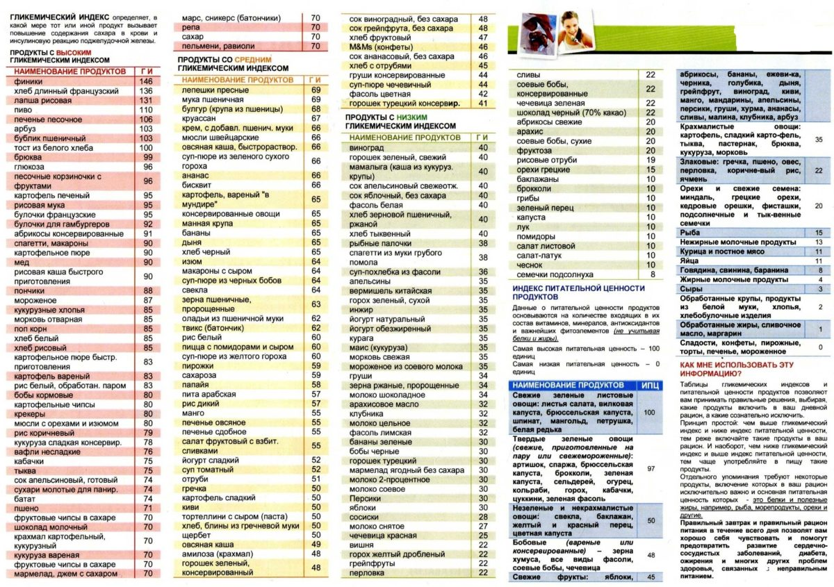 что означает гликемический индекс