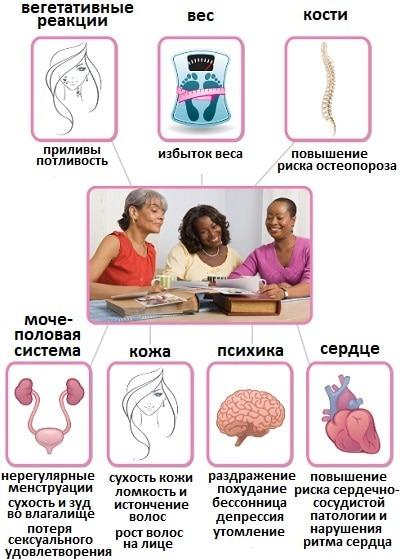 проявления климакса симптомы