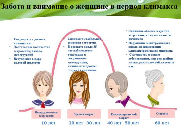 анализы на гормоны при климаксе