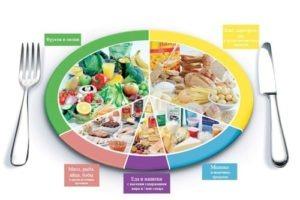продукты повышающие уровень сахара в крови