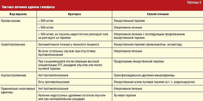 аденома гипофиза диагностика