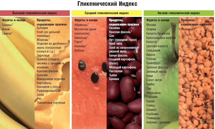 продукты понижающие сахар при диабете
