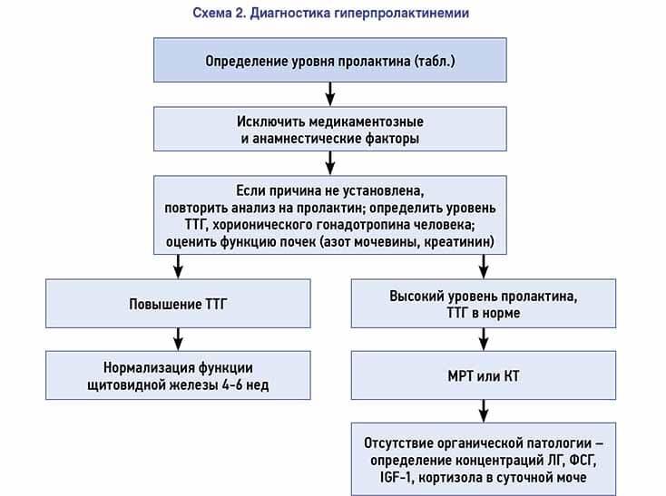 гиперпролактинемия симптомы