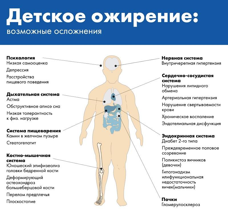 осложнения ожирения