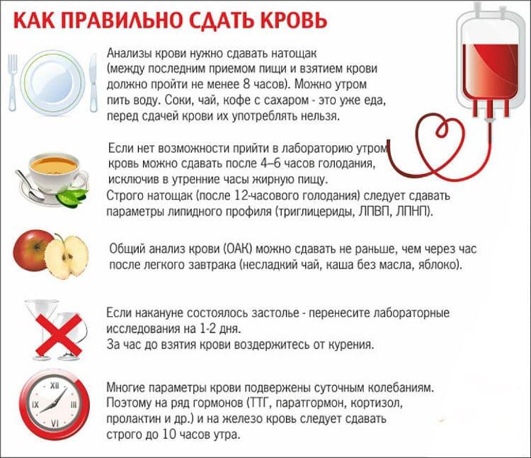 сдача анализа крови на сахар