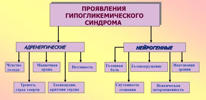 гипогликемический синдром