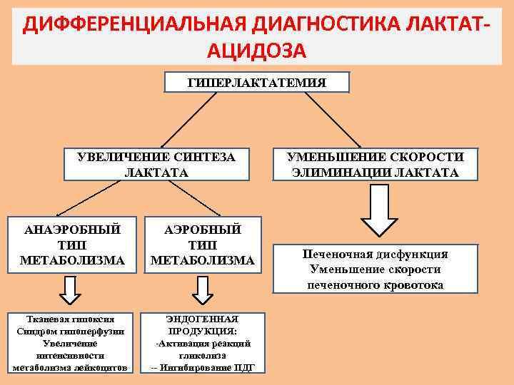 синдром лактатацидоза