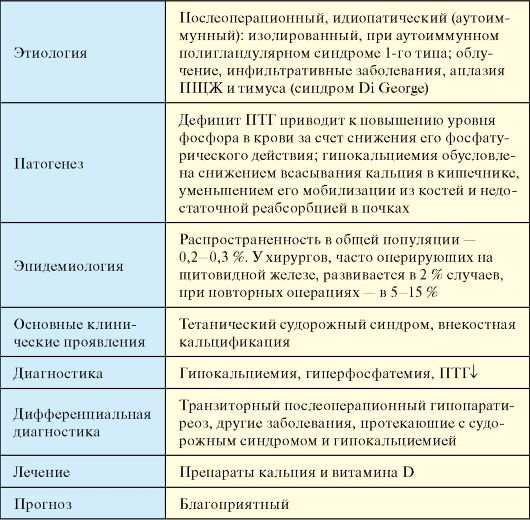 гипопаратиреоз виды