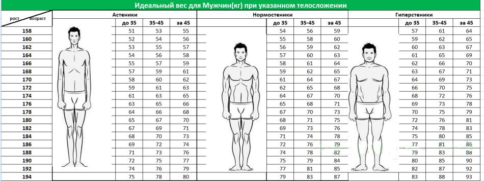 профилактика ожирения у мужчин