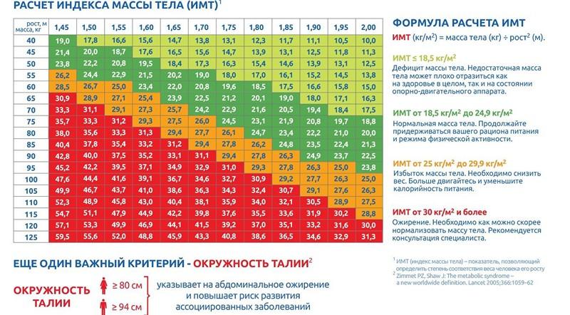 таблица для расчета ИМТ