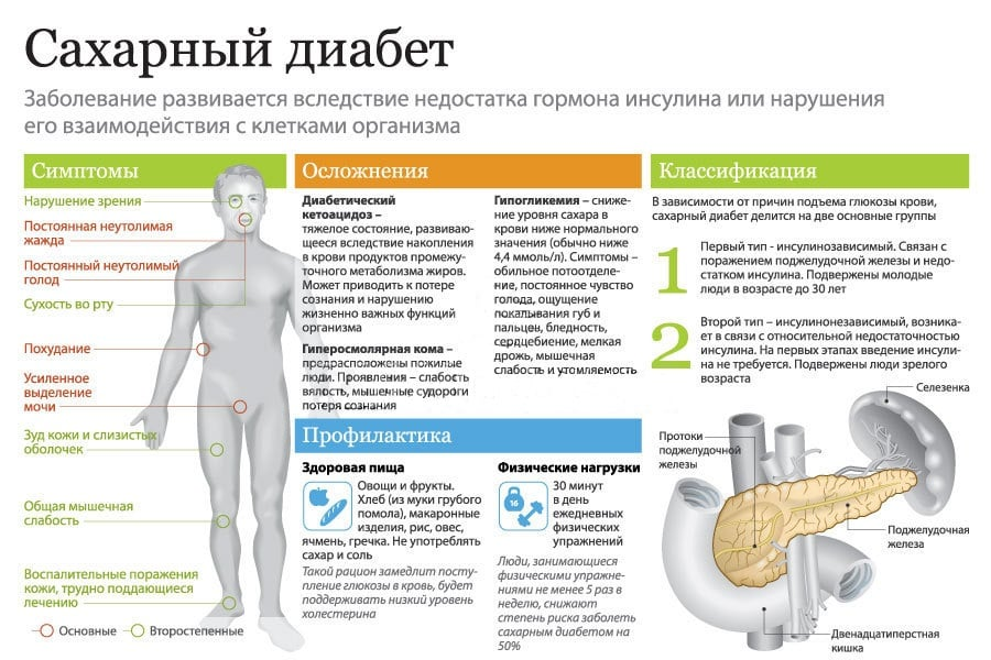 лечение эндокринных заболеваний