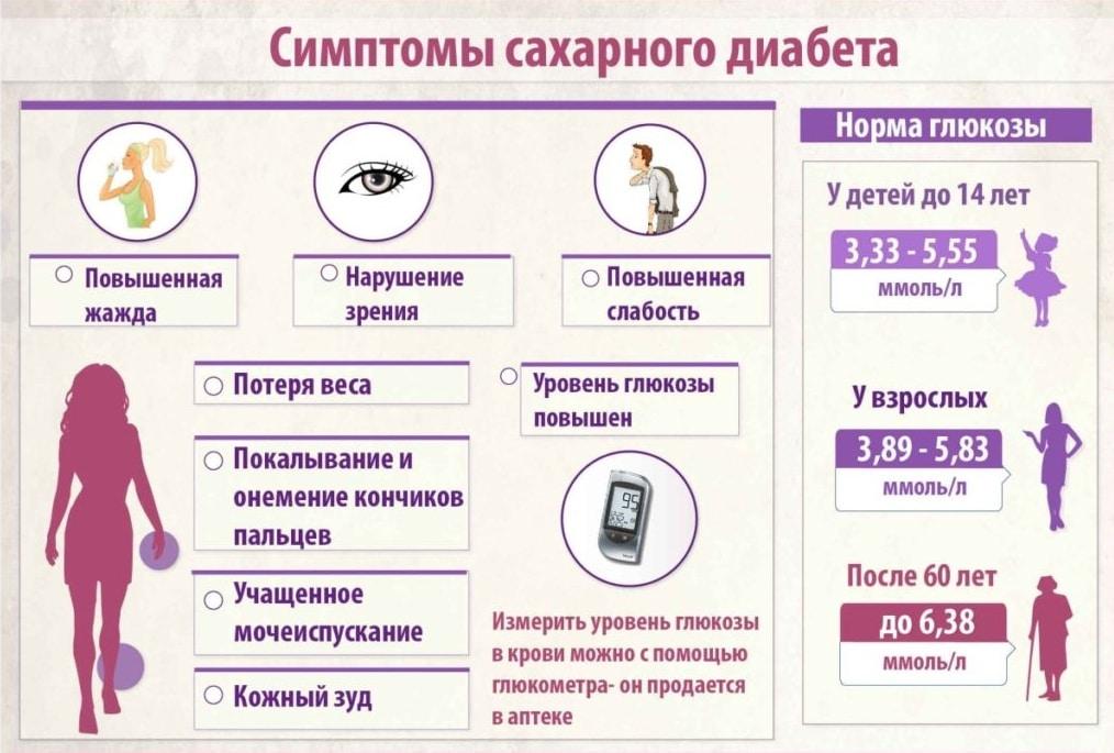признаки сахарного диабета у женщин различного возраста