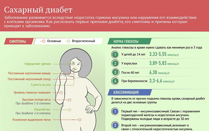 основные признаки сахарного диабета у женщин