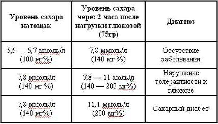 данные анализа на сахар в крови