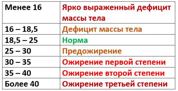 таблица для определения индекса массы тела