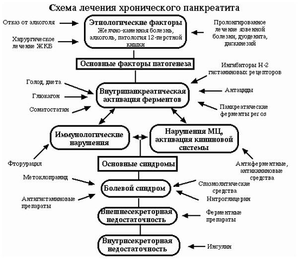 направление лечения хронического панкреатита