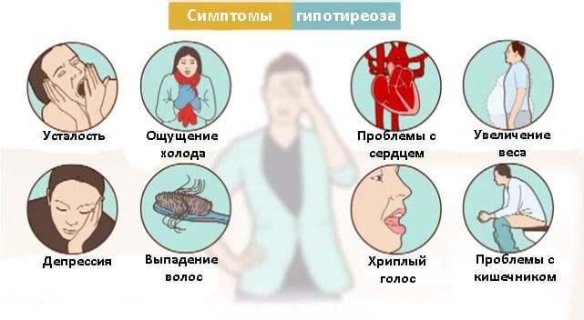 проявления гипотиреоза