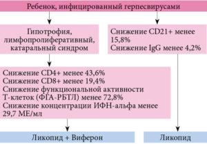 последствия инфицирования ребенка ВПГ