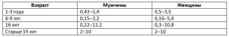 соматотропный гормон норма в зависимости от возраста и пола