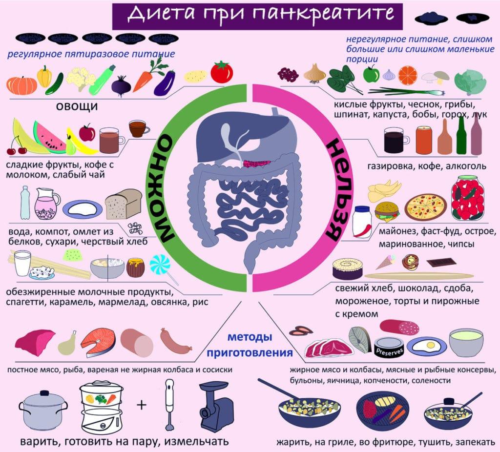 диета при остром панкреатите примерное меню