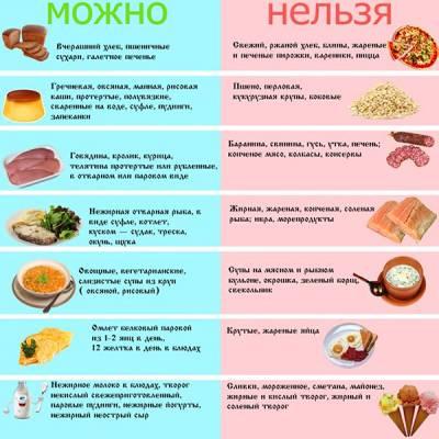 продукты которые можно и нельзя употреблять при панкреатите