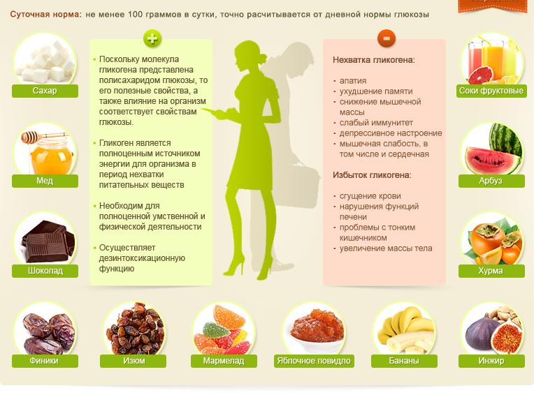 гликоген в организме