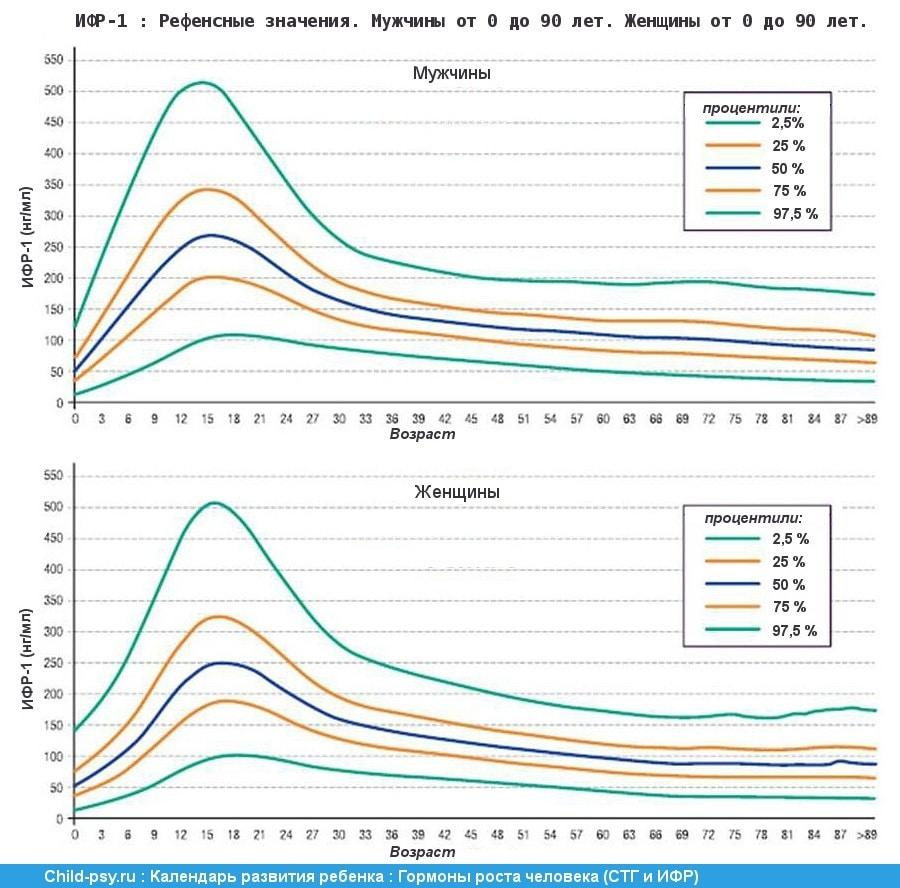 соматотропный гормон и его изменение с возрастом