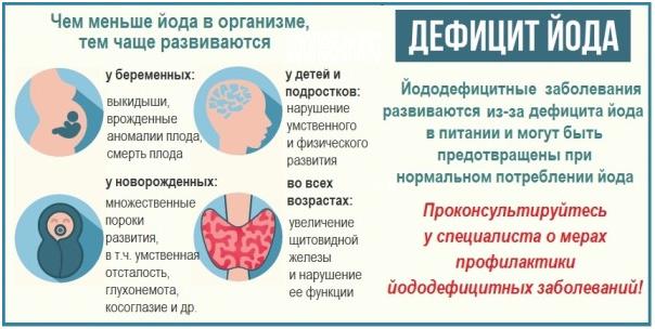дефицит йода для организма женщин