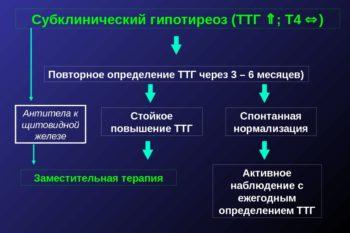 субклинический гипотиреоз и уровень ТТГ