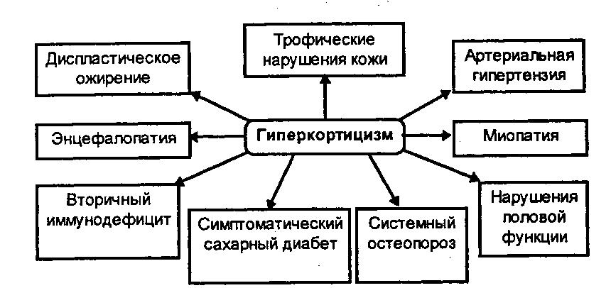 гипогиперкортицизм и его последствия