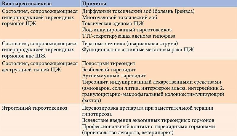 тиреотоксикоз и его виды