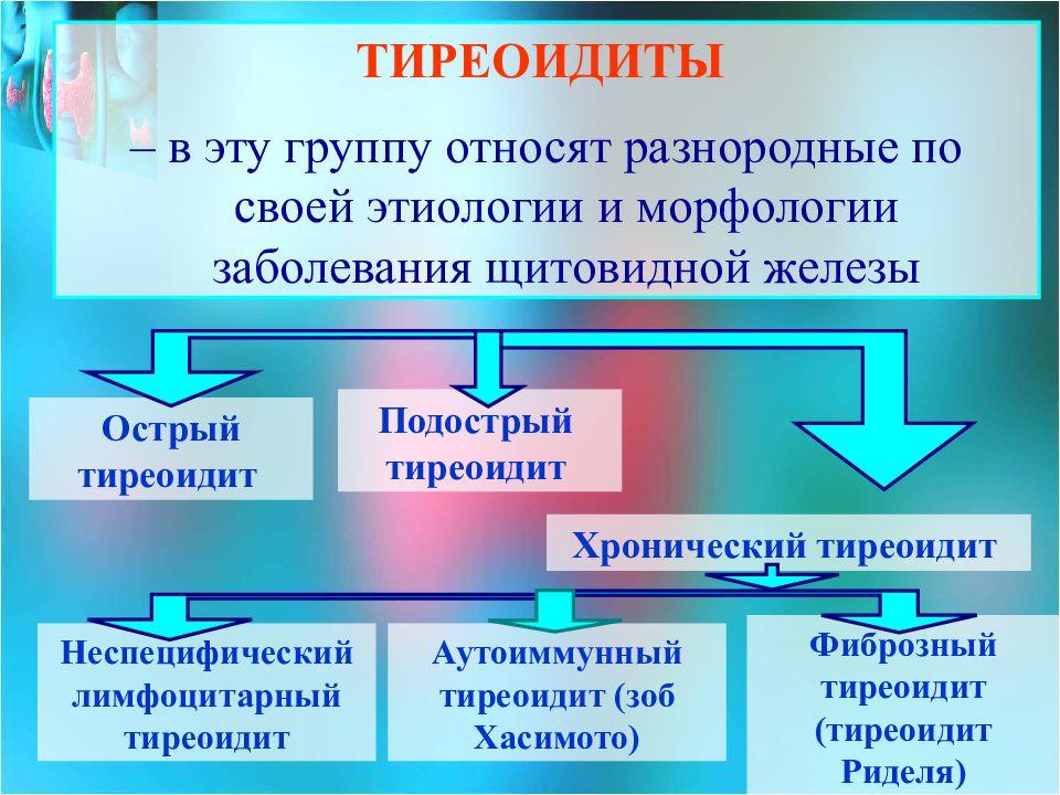 тиреоидит и его формы