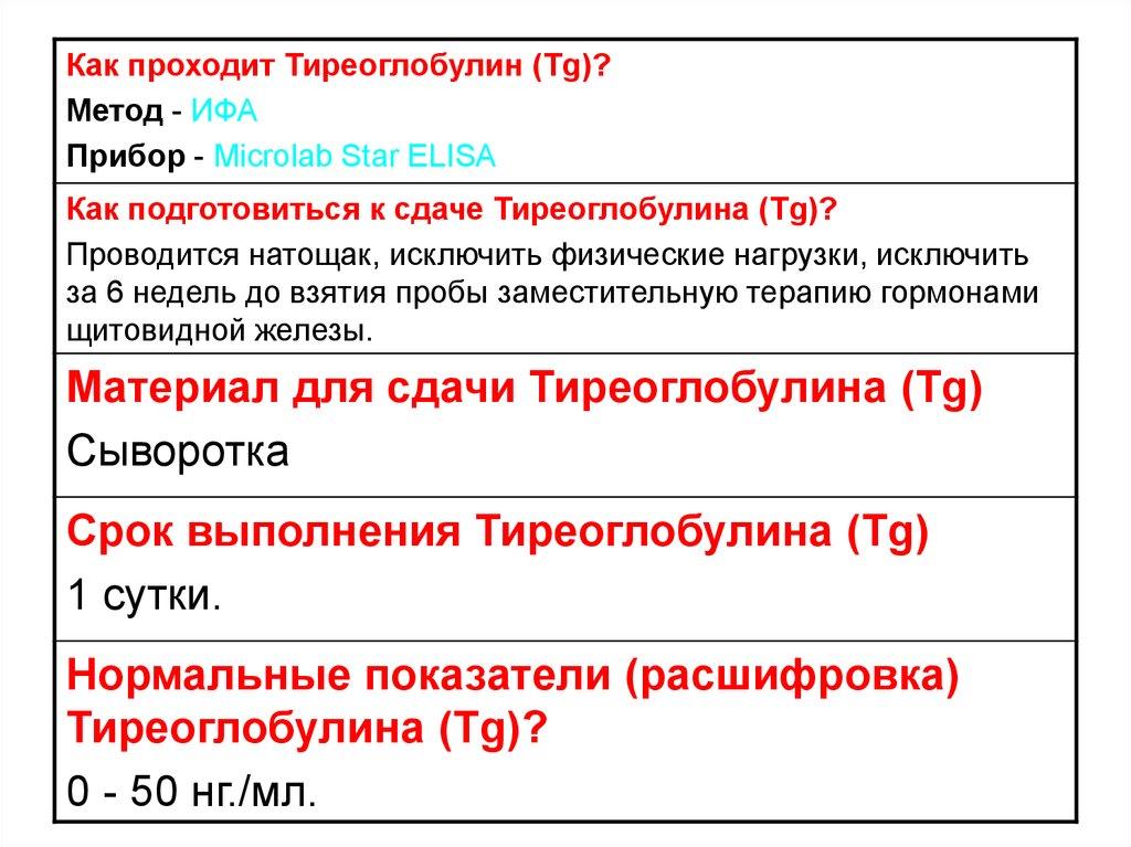 анализ на тиреоглобулин