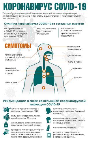 общие сведения о коронавирусе