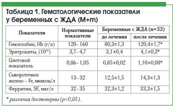показатели гемоглобина при железодефицитной анемии